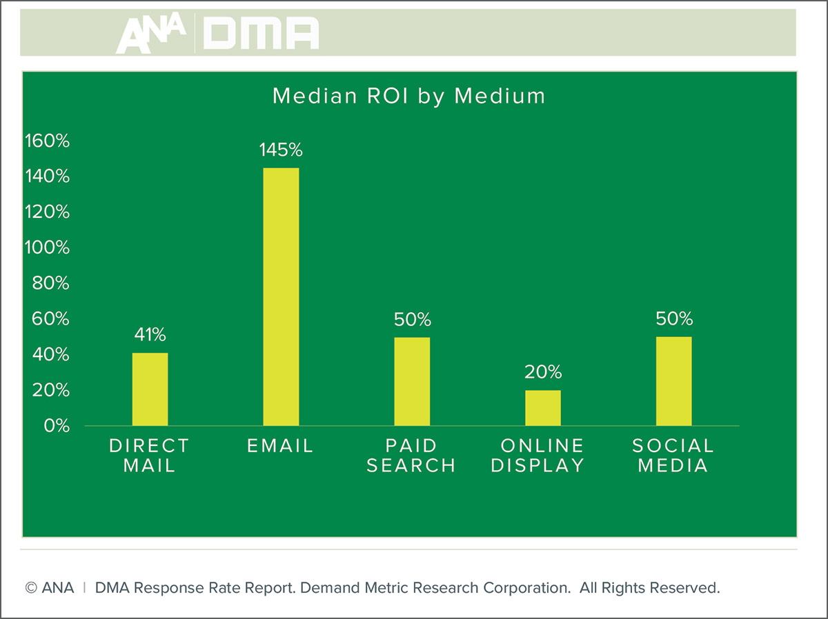 ANA-DMA-Email-Marketing-ROI-Report-1