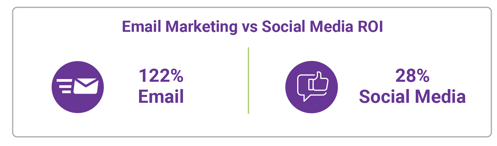 Email-Marketing-Outperforms-Social-Media-5